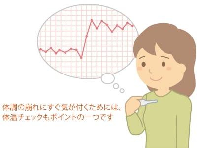 グラフと体温計の画像